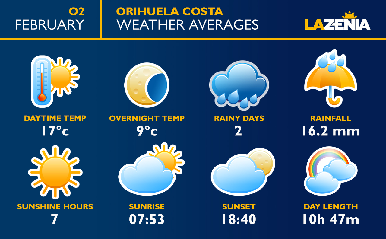 Average weather in La Zenia, Orihuela Costa